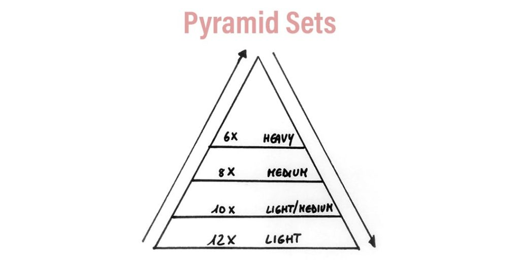 Weight Lifting Warm Up Science Pyramid Sets